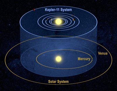Diagram Of The Sun And The Planets.Six Small Planets Orbiting A Sun Like Star Amaze Astronomers