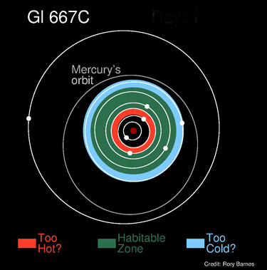 Astronomers detect three planets in habitable zone of - Definition surface habitable fiscale ...