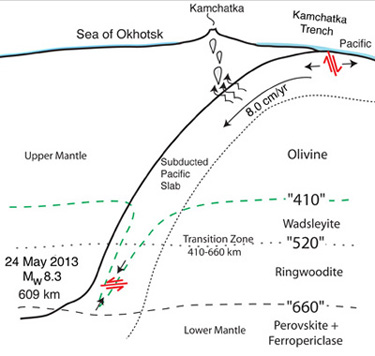 seismologists puzzle over largest deep earthquake ever recorded rh news ucsc edu Earthquake Diagram with Labels Volcano Diagram