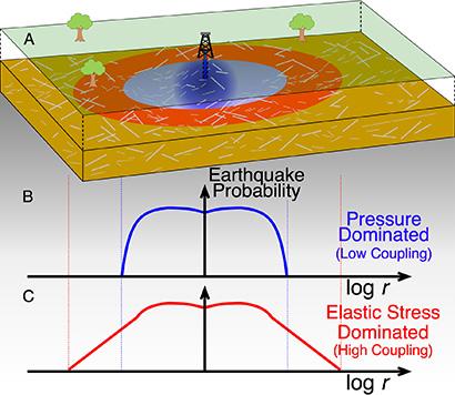 An earthquake diagram.