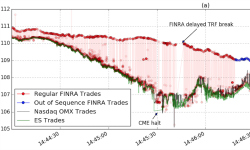 New paper examines the details behind 'flash crash'